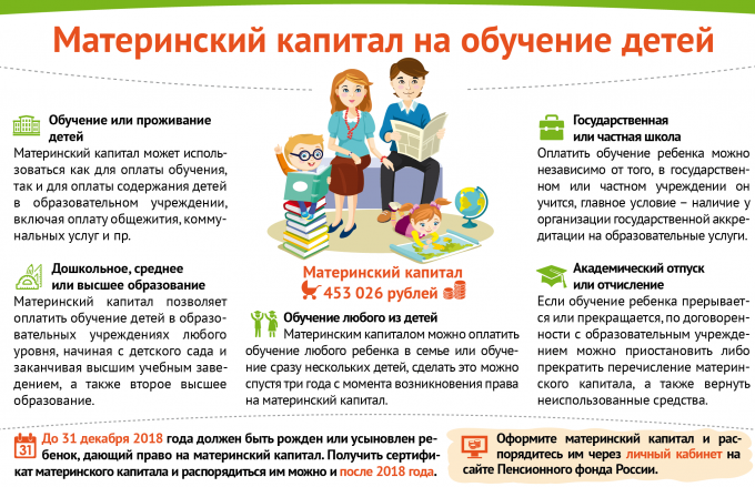 Инфографика о расходовании маткапитала на обучение детей