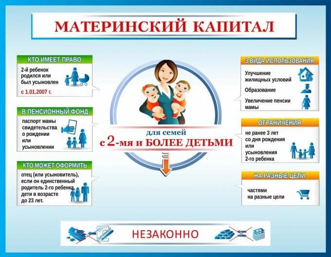 Инфографика о получении и расходовании маткапитала